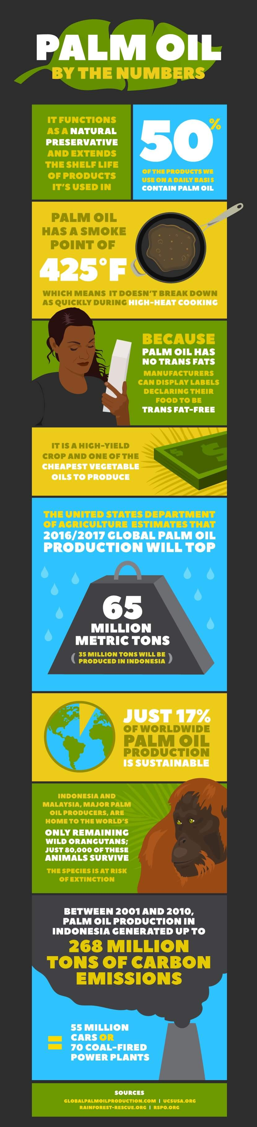 palm oil by the numbers