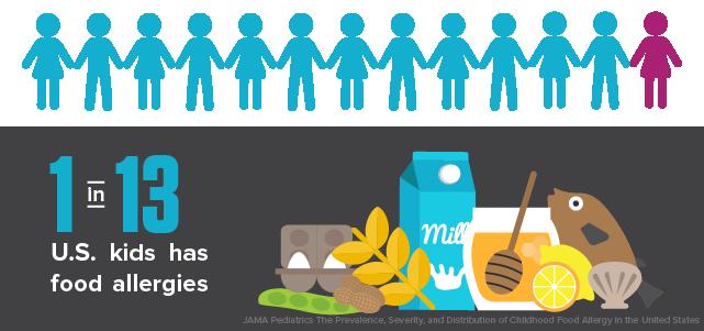 Food allergies in kids in America