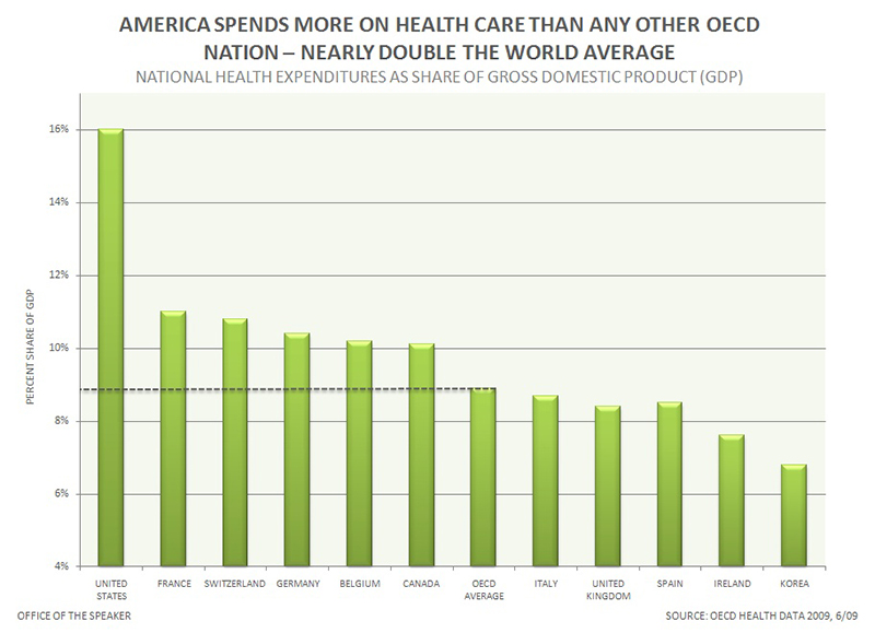 America health care spending infographic