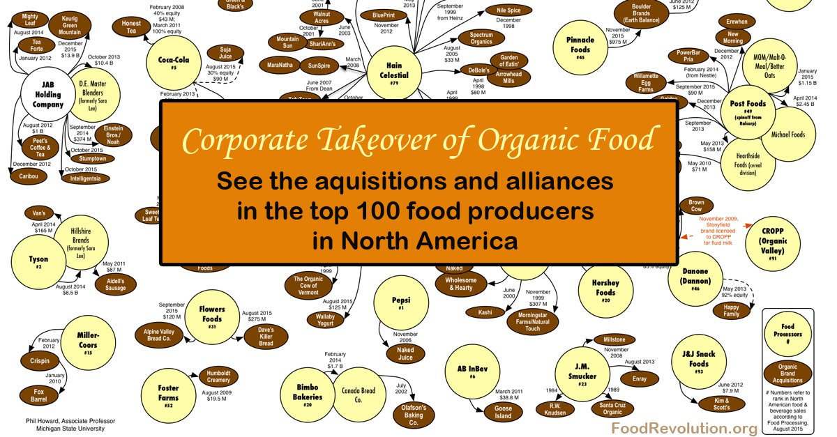 Corporate Takeover of Organic Food Infographic