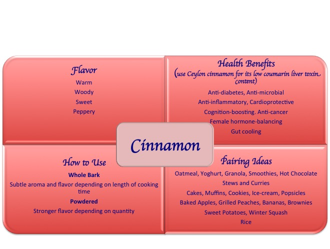 cinnamon spice health benefits uses