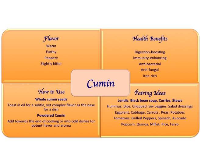 cumin spice health benefits uses