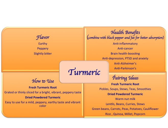turmeric spice health benefits uses