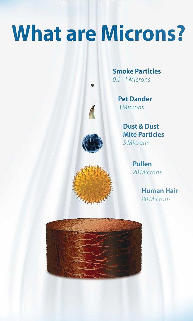 Indoor air pollution - What are microns?