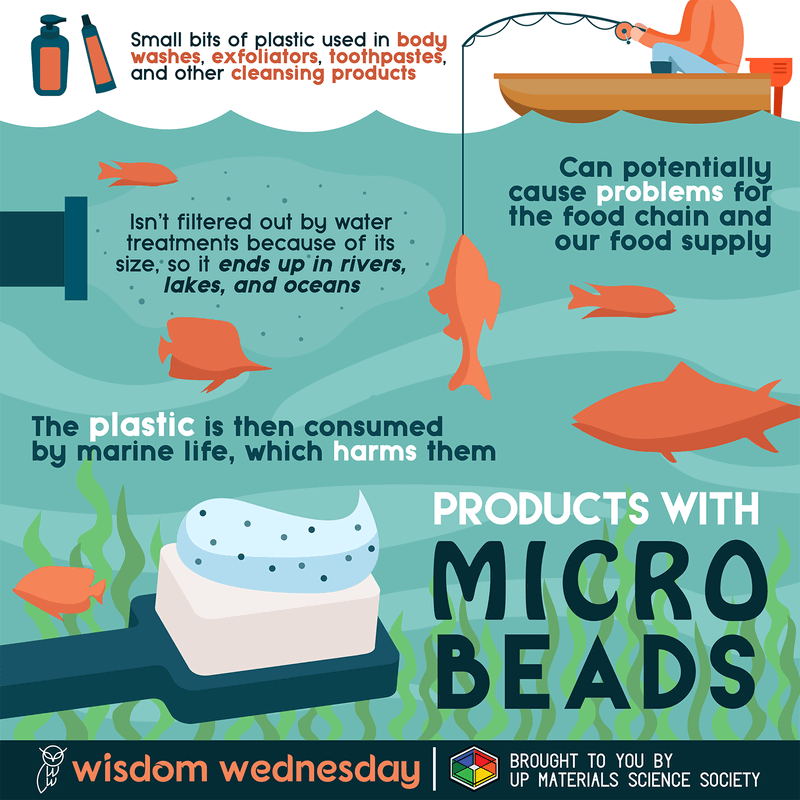 Microbeads are harmful to sea animals and humans