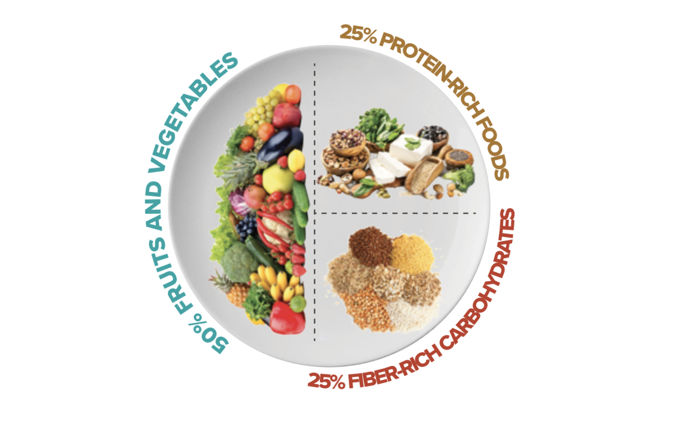 lifestyle disease prevention starts with a healthy plate