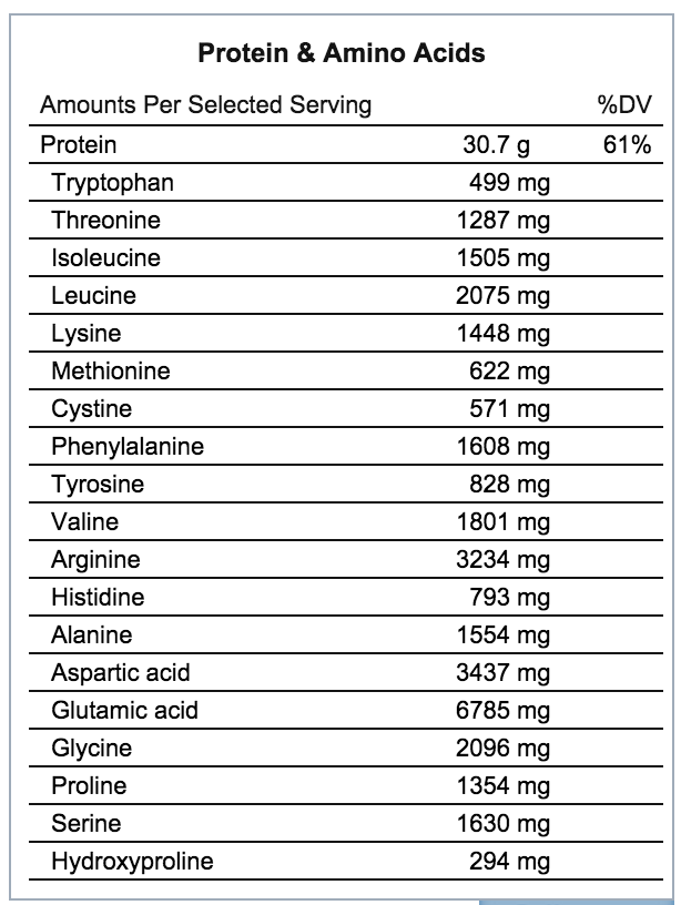 flaxseed protein and amino acid content nutrition chart