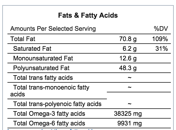 flaxseed fatty acids content nutrition chart