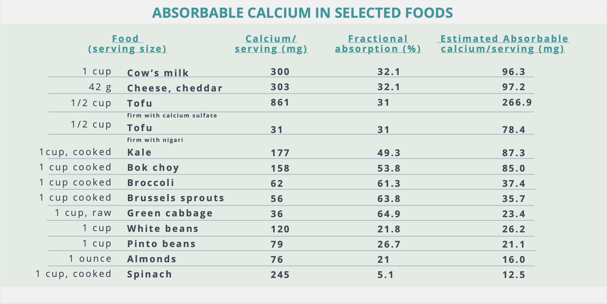absorbable calcium in foods chart