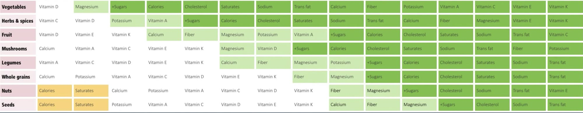 Chart of foods and their vitamins & minerals