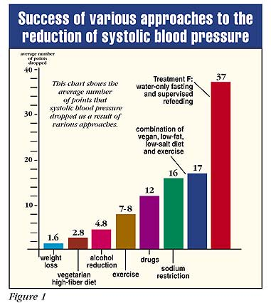 Success of various approaches to the reduction of systolic blood pressure