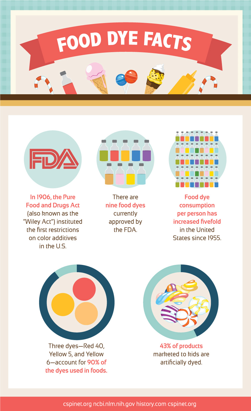 food dye facts infographic