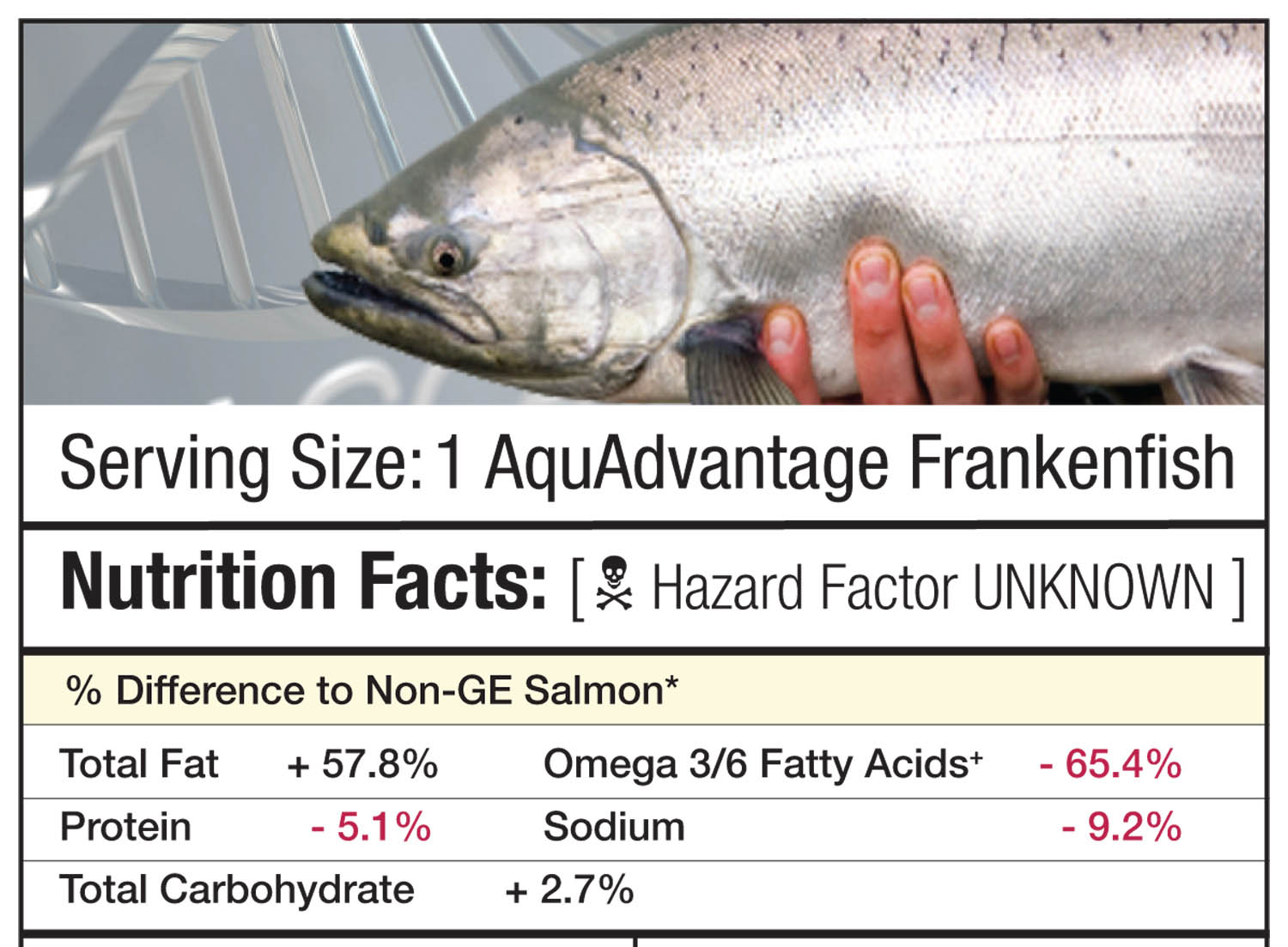 GE_salmon_nutriton_facts