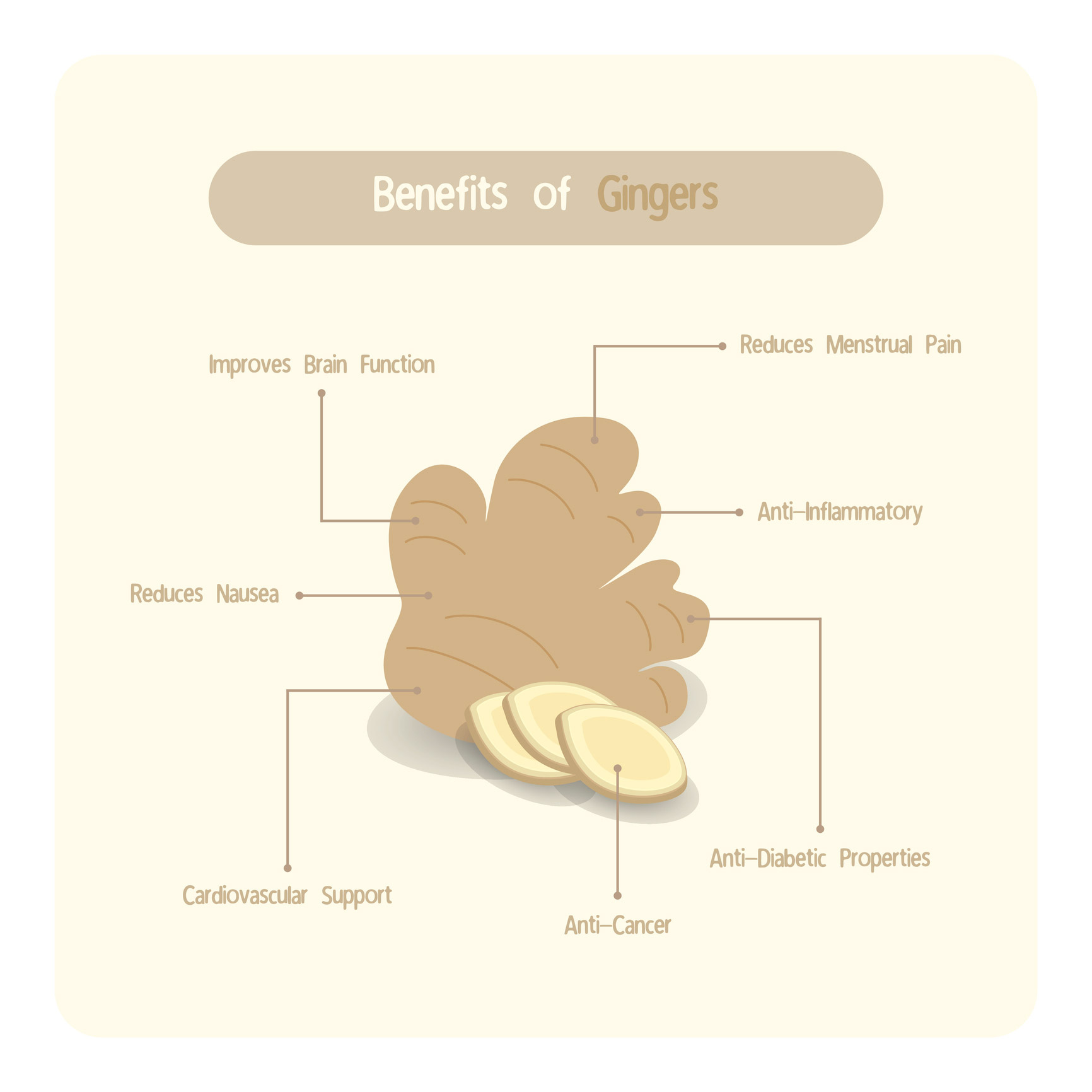 infographic of ginger benefits