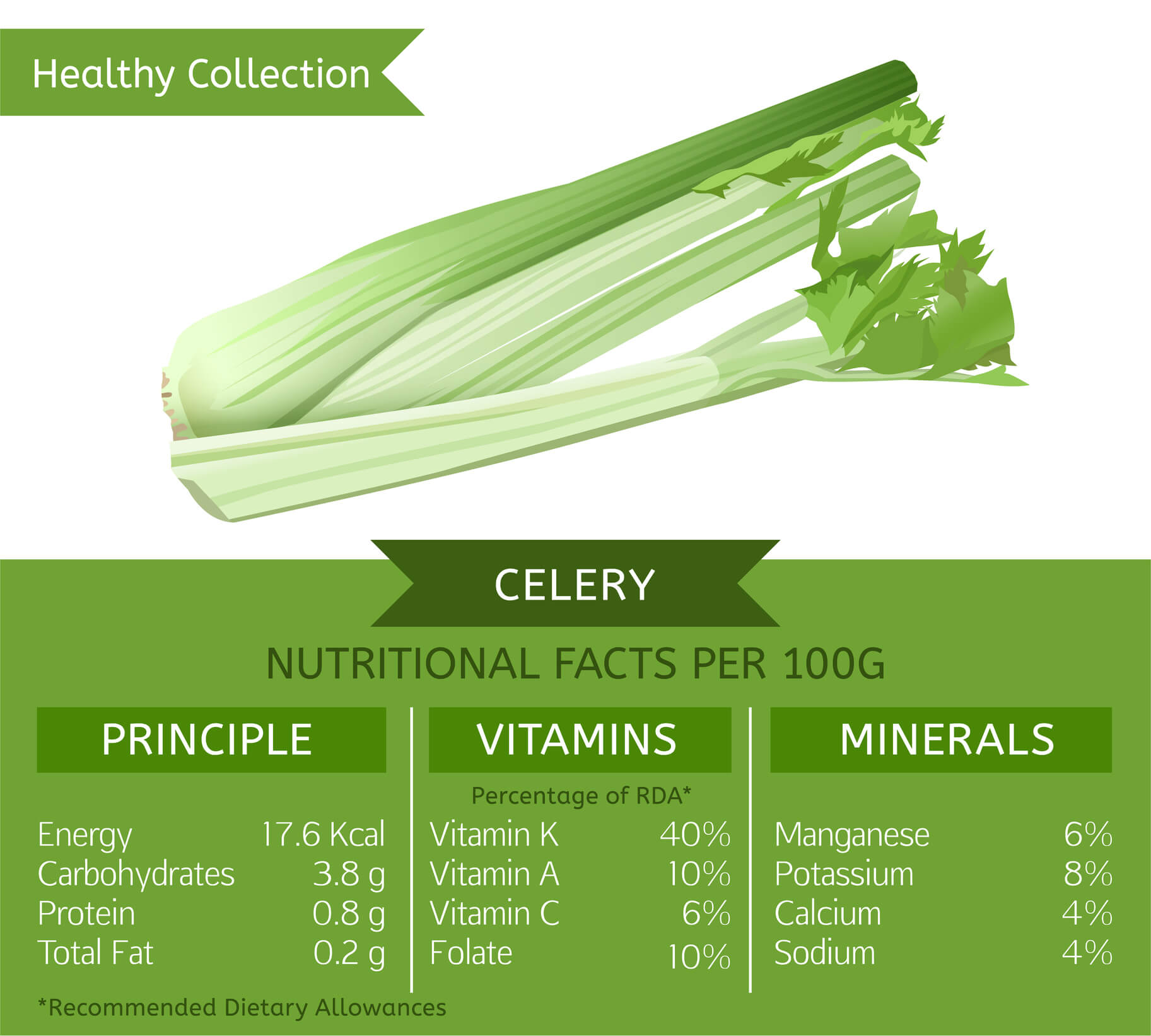 celery health benefits: 5 reasons you should eat this vegetable