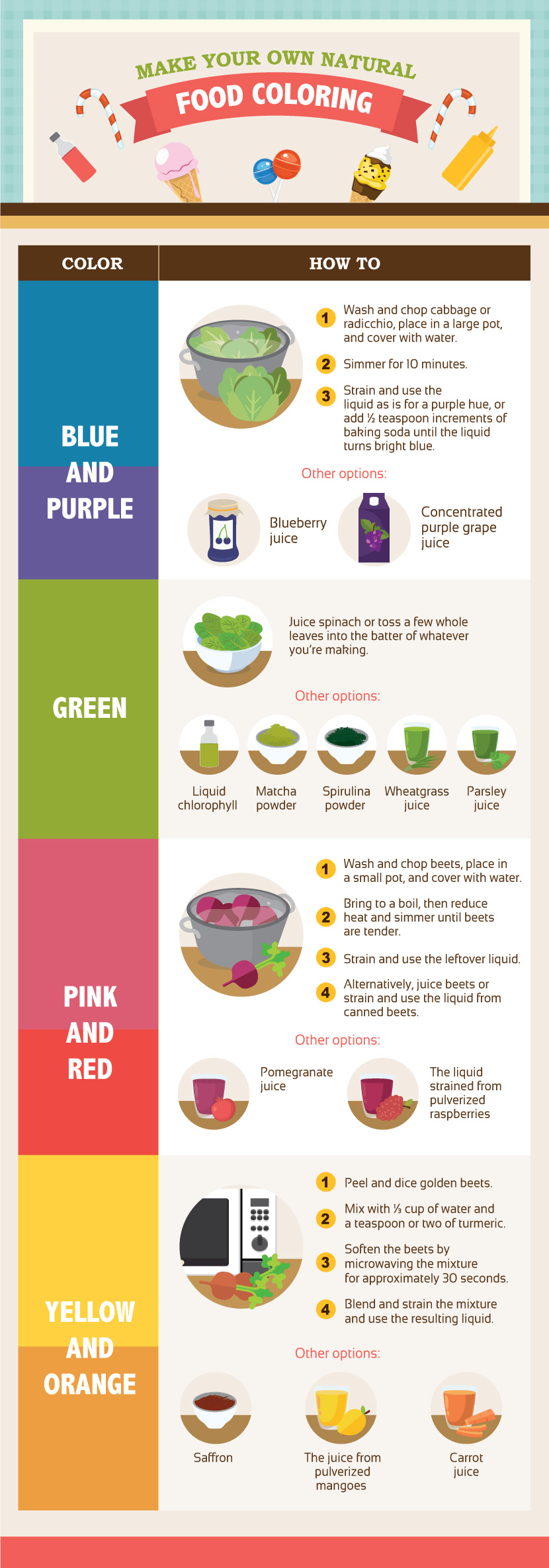make own food dye infographic