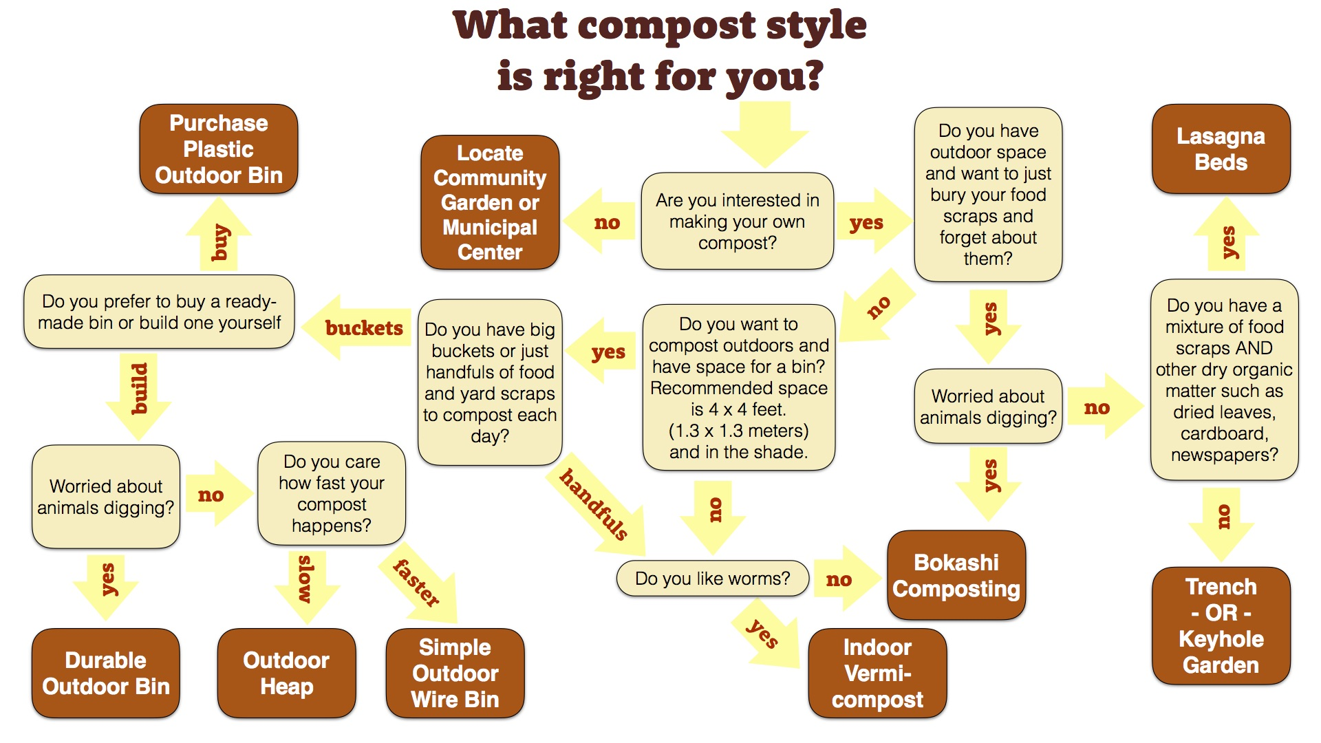 What composting style is right for you?